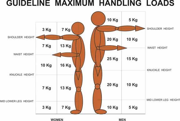 safe work procedure for manual lifting